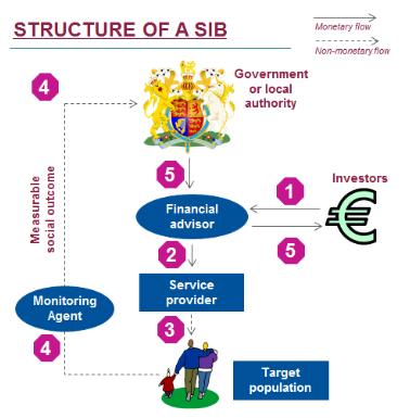 sib_structure
